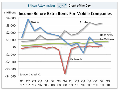CHART OF THE DAY: The Massive Drop In Nokia's Profits
