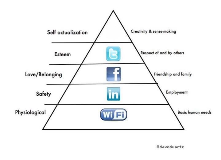 Maslows pyramid of cloud